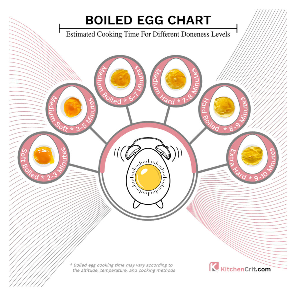 boiled egg time chart with estimated cooking time for different doneness levels